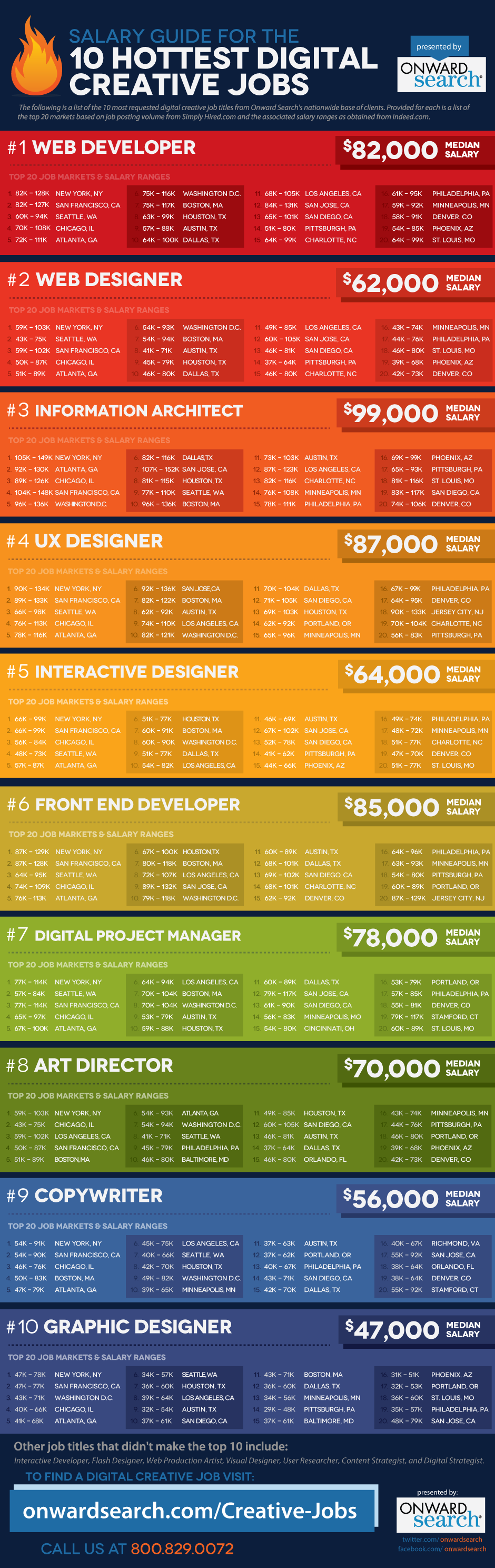 Salary guide for the 10 hottest digital creative jobs