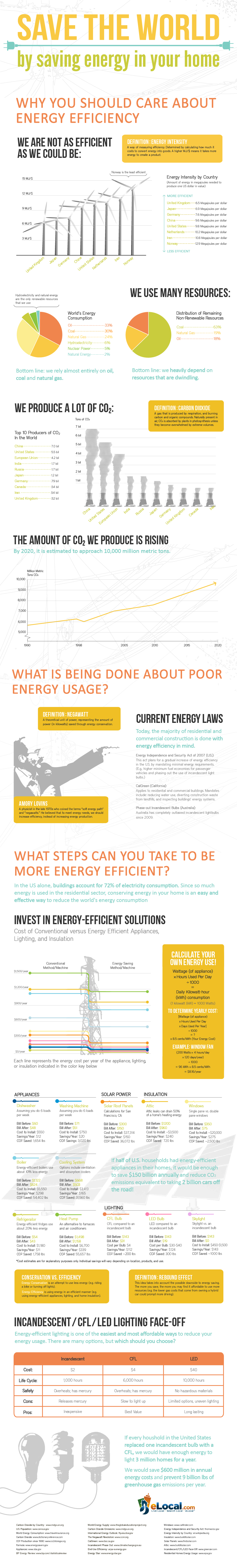 Save the world by saving energy in your home