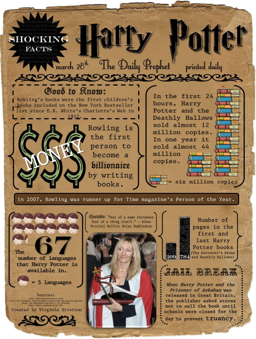 Shocking facts about Harry Potter