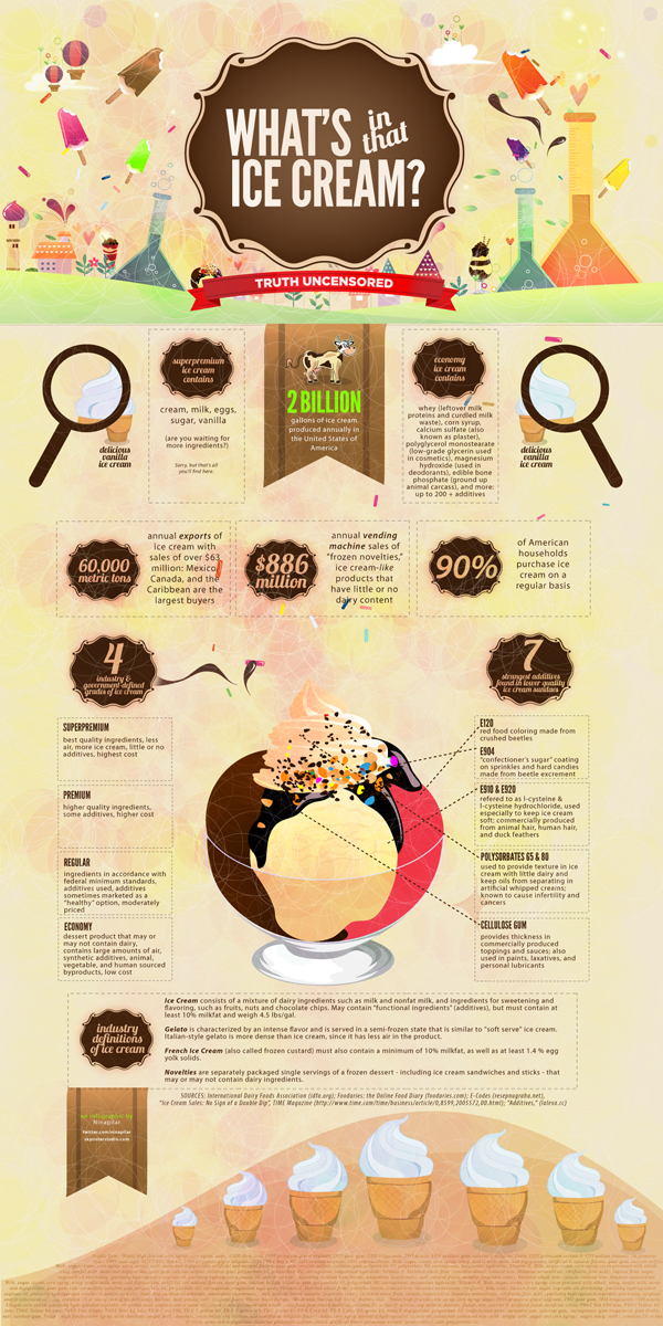 Some more interesting facts about ice cream