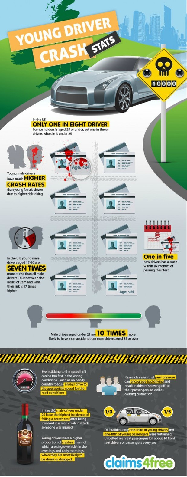 Statistics of crashes by young drivers