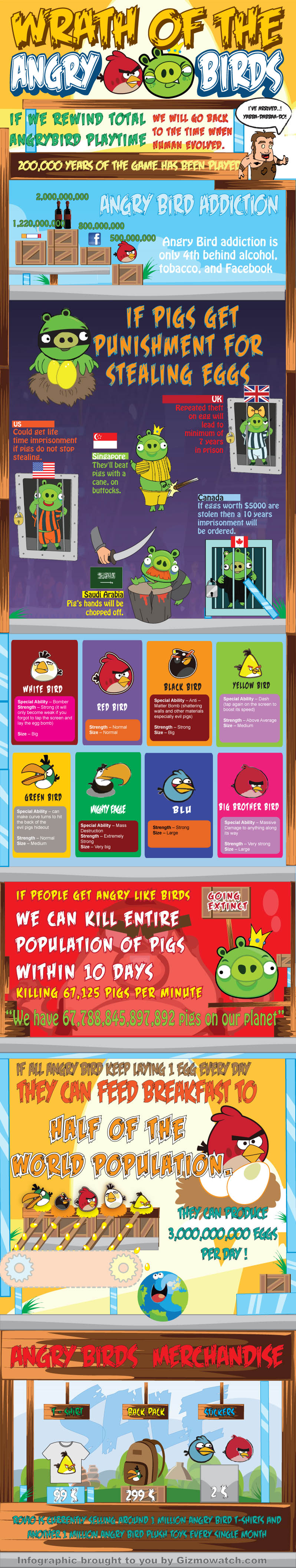 The Big Big World of Angry Birds
