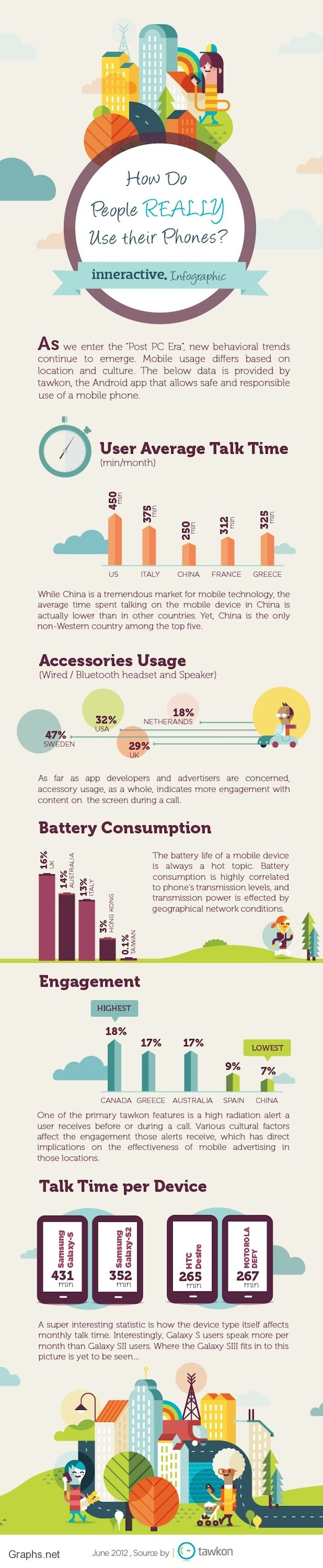 The Mobile Phone usage