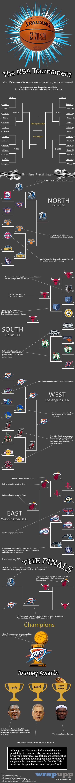 The NBA Tournament