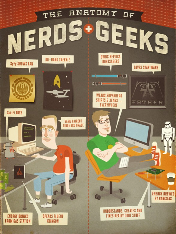 The anatomy of nerds and geeks
