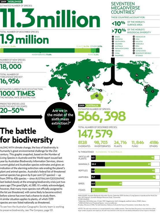 the battle for biodiversity   infographics graphs