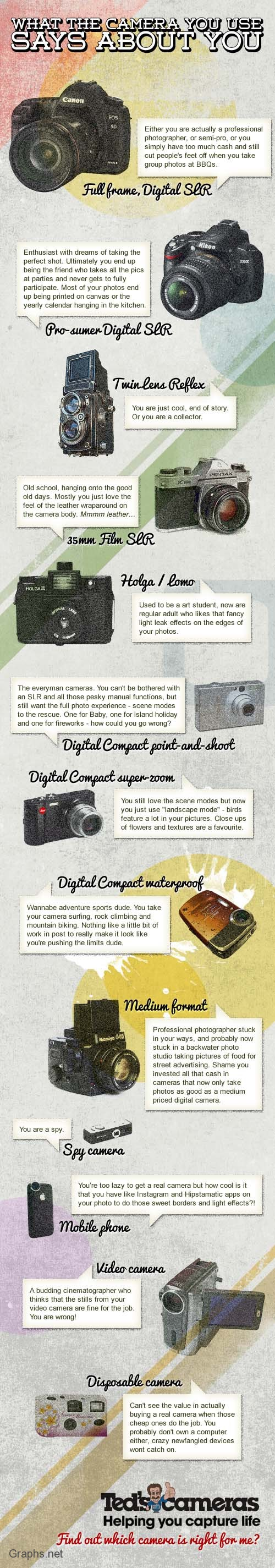 The camera and you