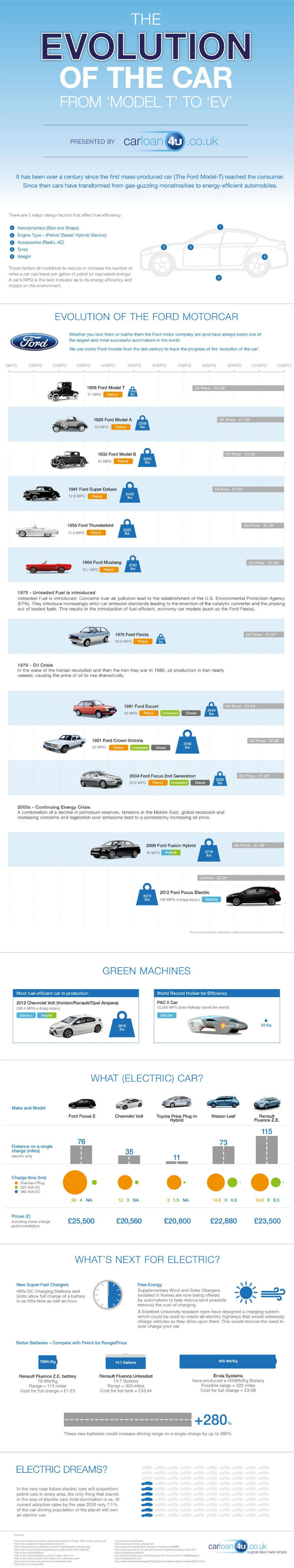 The evolution of a car