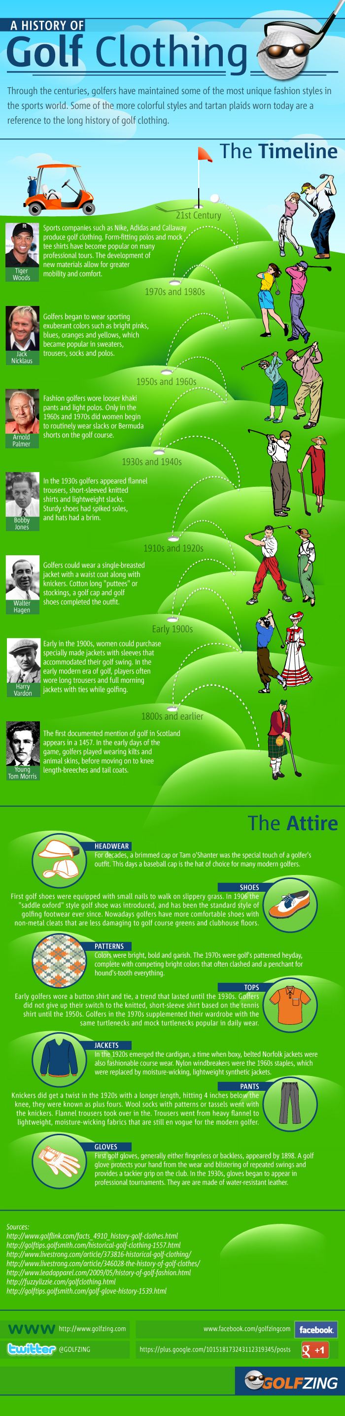 The history of Golf clothing