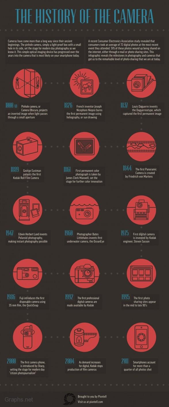 The history of camera