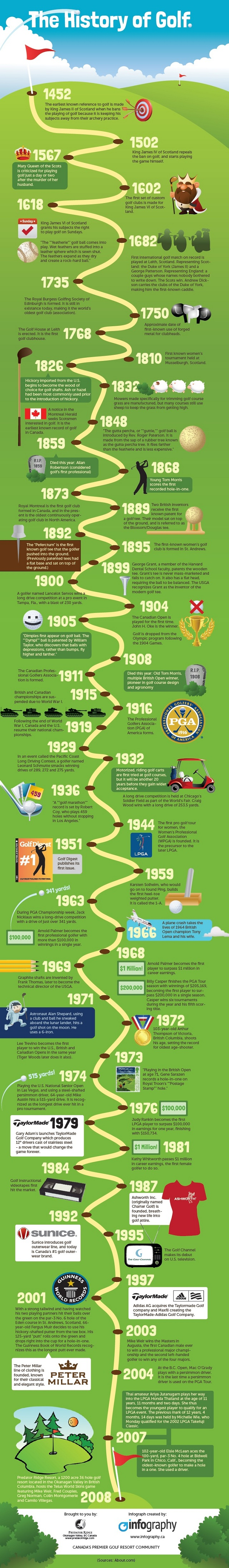 history of golf The origins, history and growth of the game of golf including important milestones, growth and changes to the game.