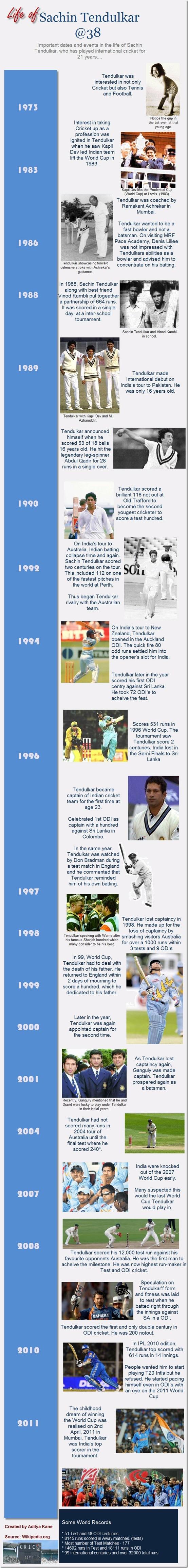 The life of Sachin Tendulkar