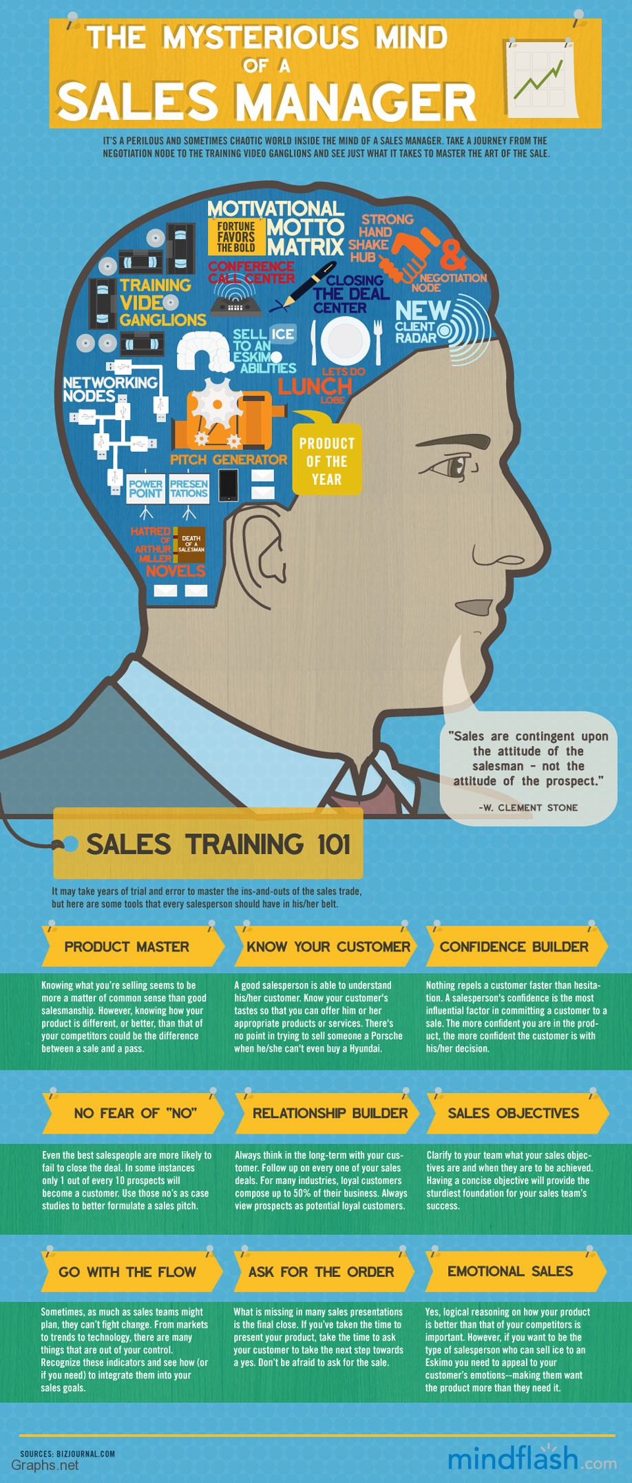 The mind of a sales manager