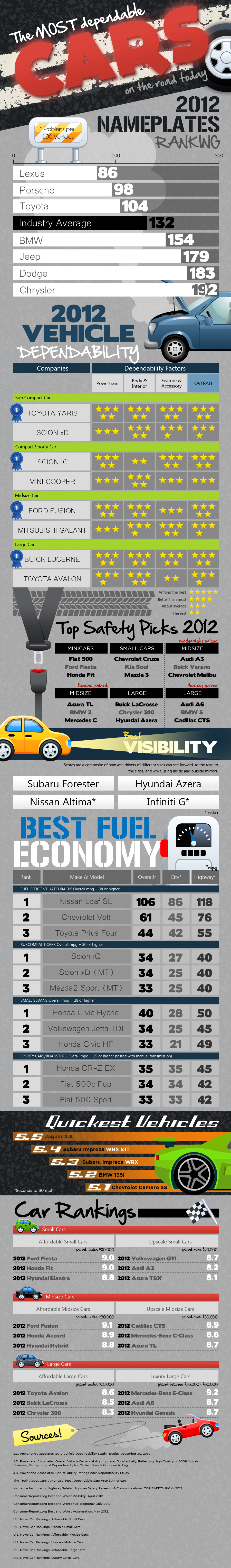 The most dependable cars on the road today