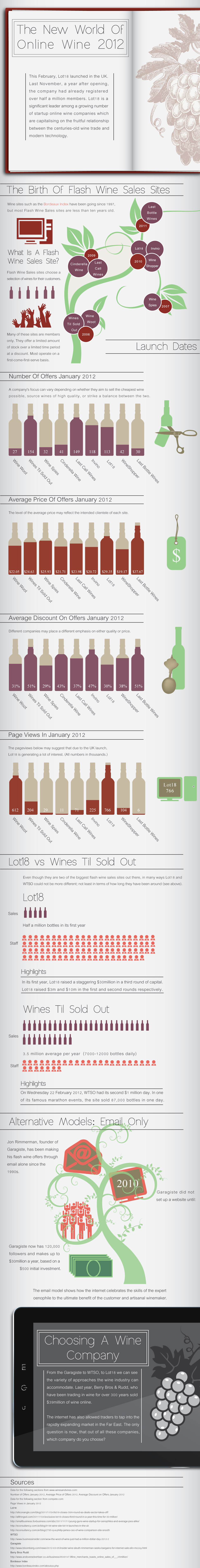 The new world of online wine 2012