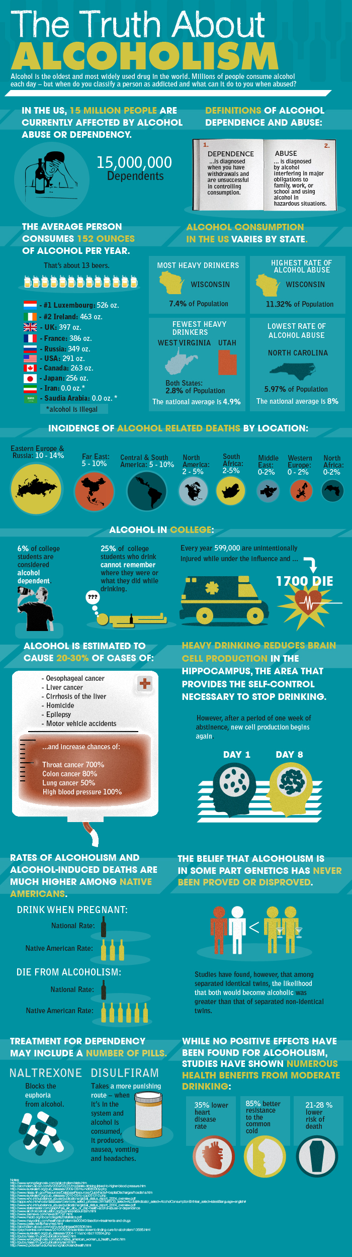 The truth about alcoholism