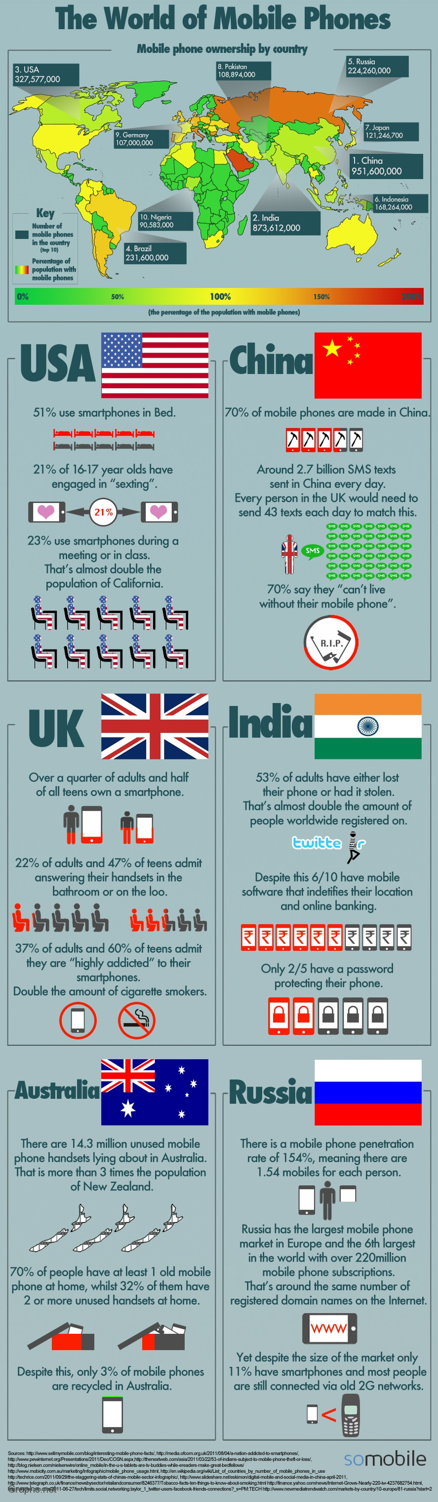 The world of mobile phone