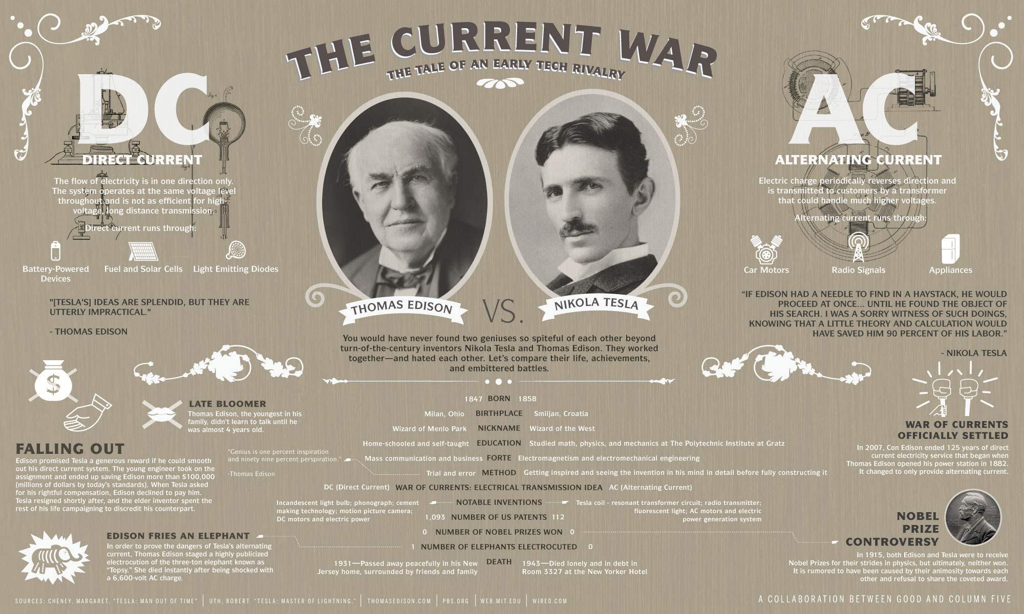 Thomas Edison vs. Nikola Tesla