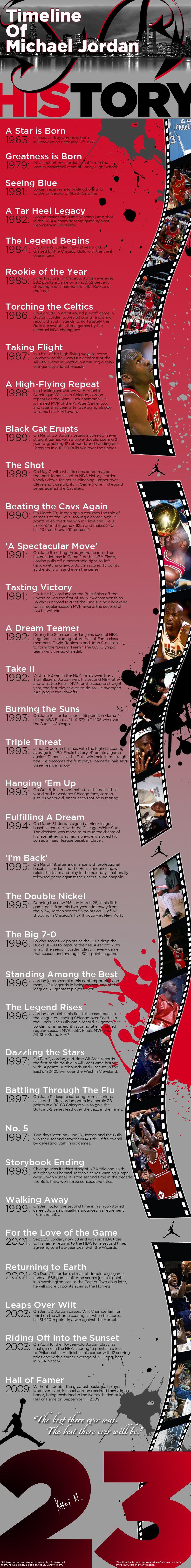 Timeline of Michael Jordan