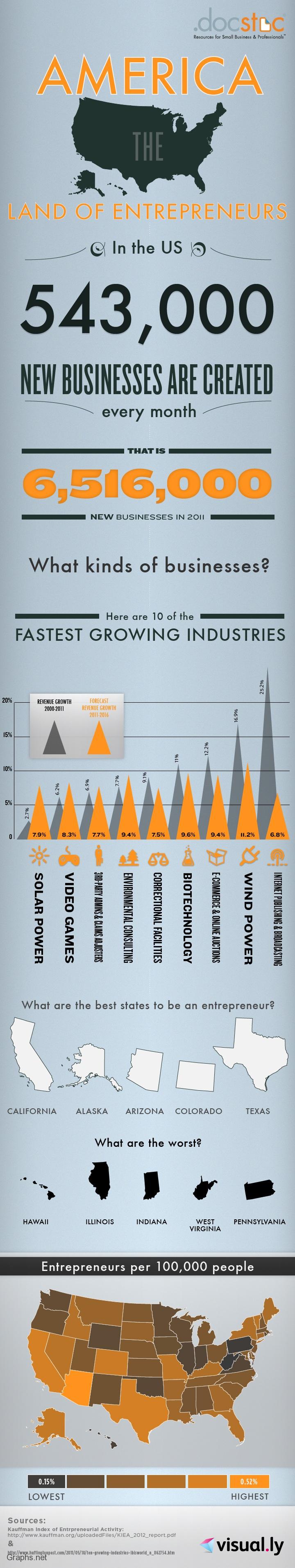 Top 10 Fastest Growing American Industries