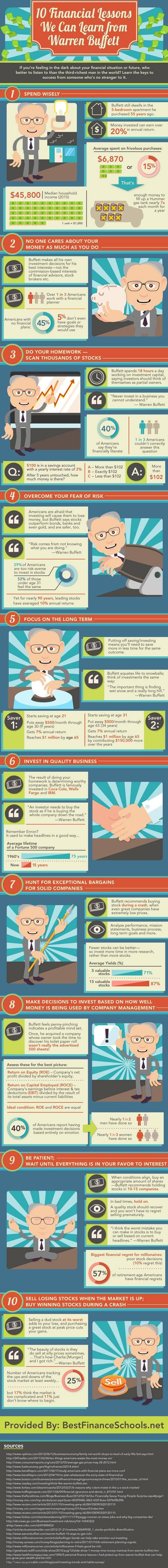 Top 10 Financial Tips By Warren Buffett
