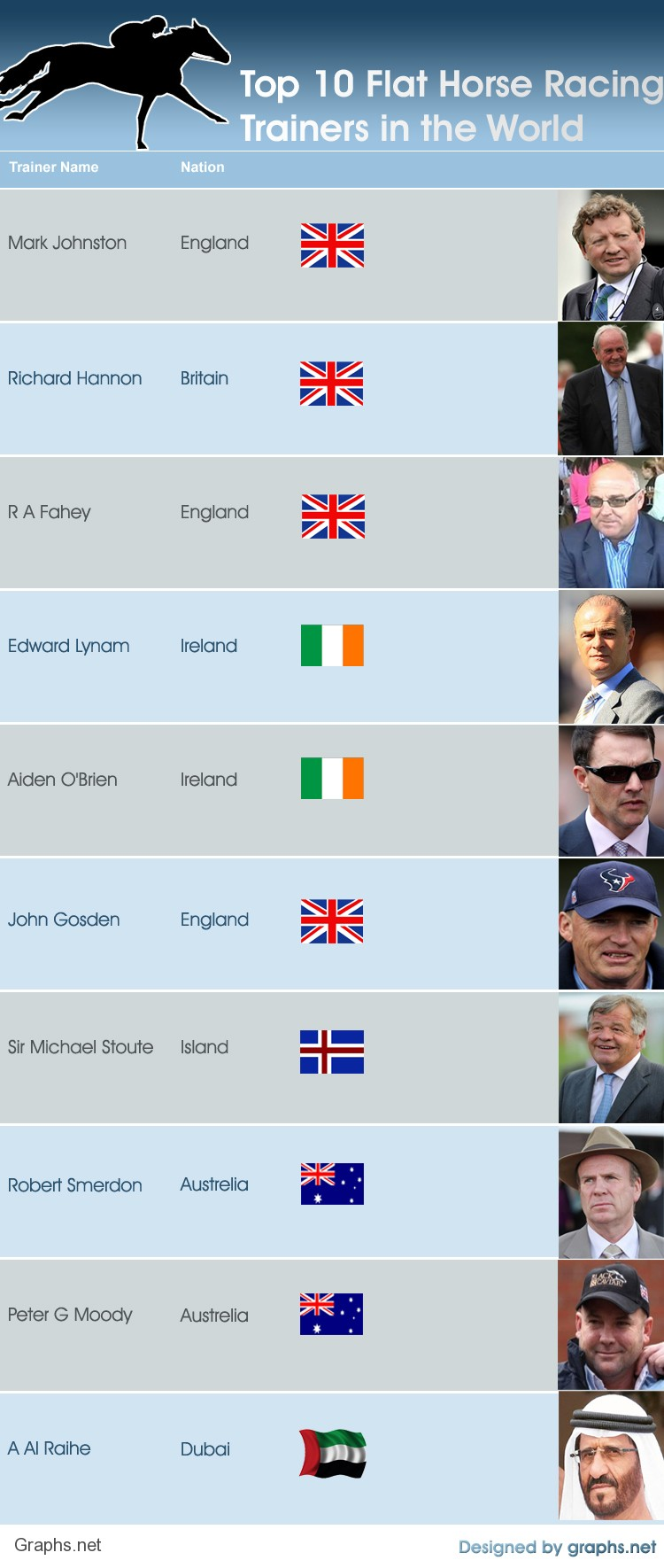 Top 10 Flat Horse Racing Trainers in the World