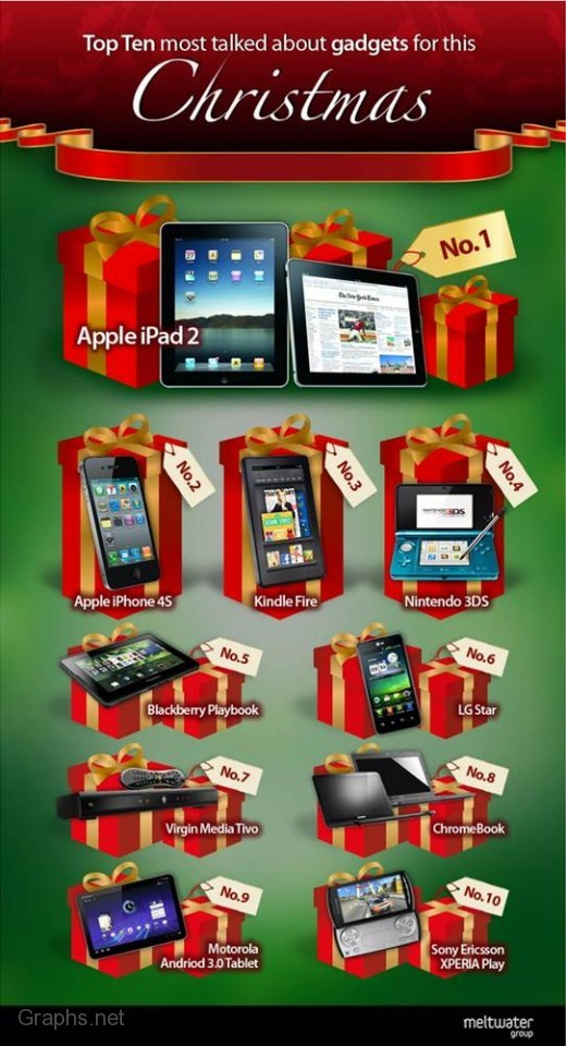 Top 10 Gadget Gifts For 2012 Christmas