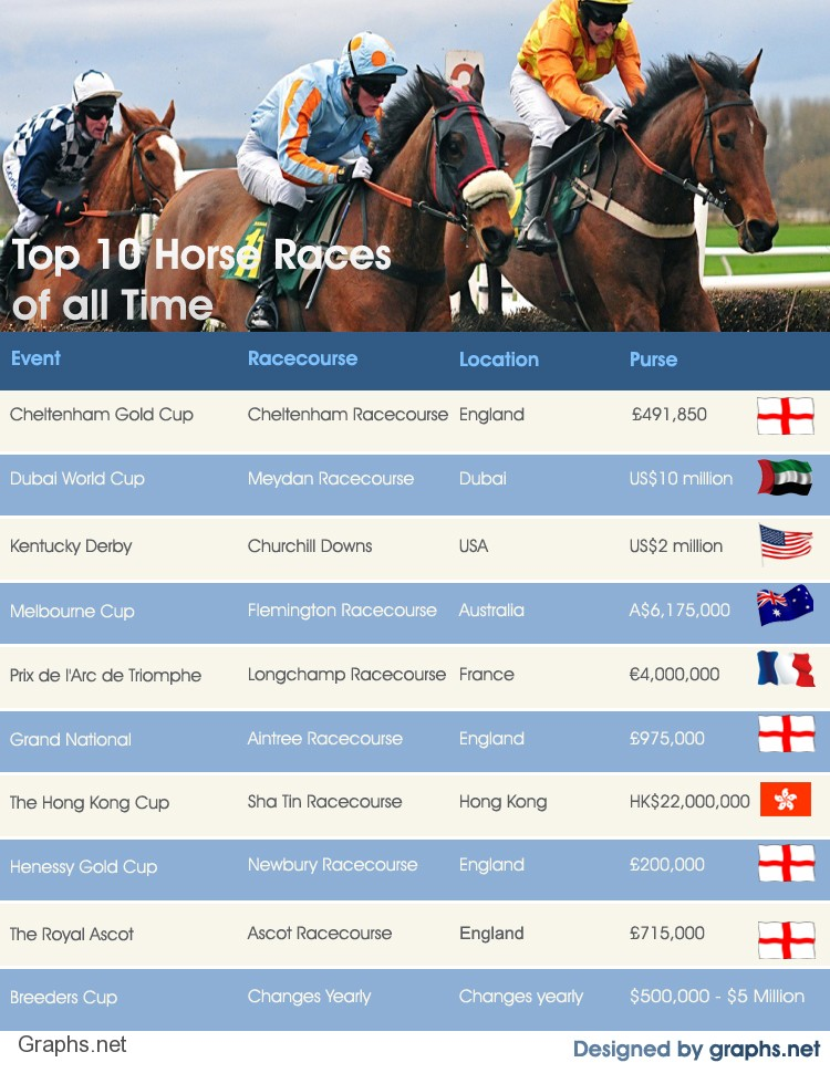 Top 10 Horse Races of all Time