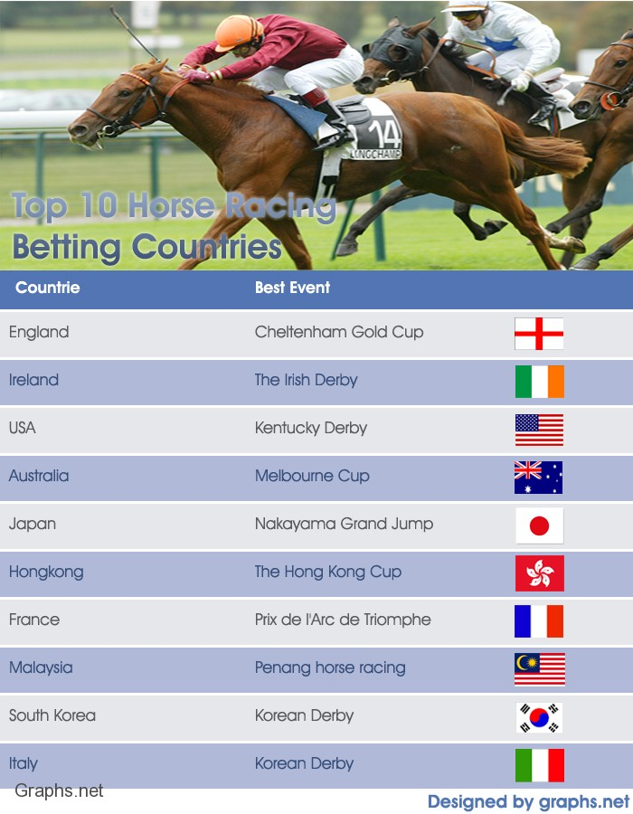 Top 10 Horse Racing Betting Countries