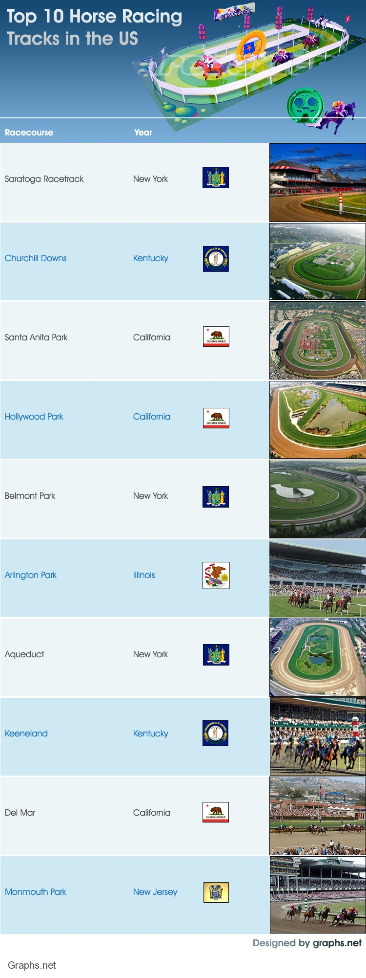 Top 10 Horse Racing Tracks in the US