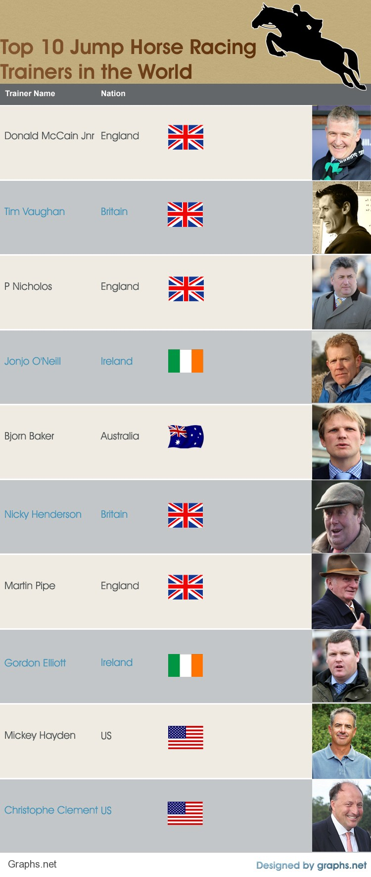 Top 10 Jump Horse Racing Trainers in the World