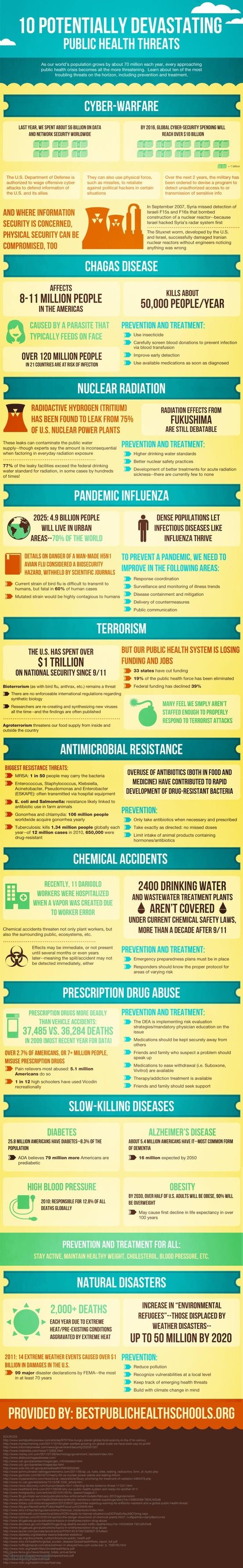 Top 10 Public Health Threats