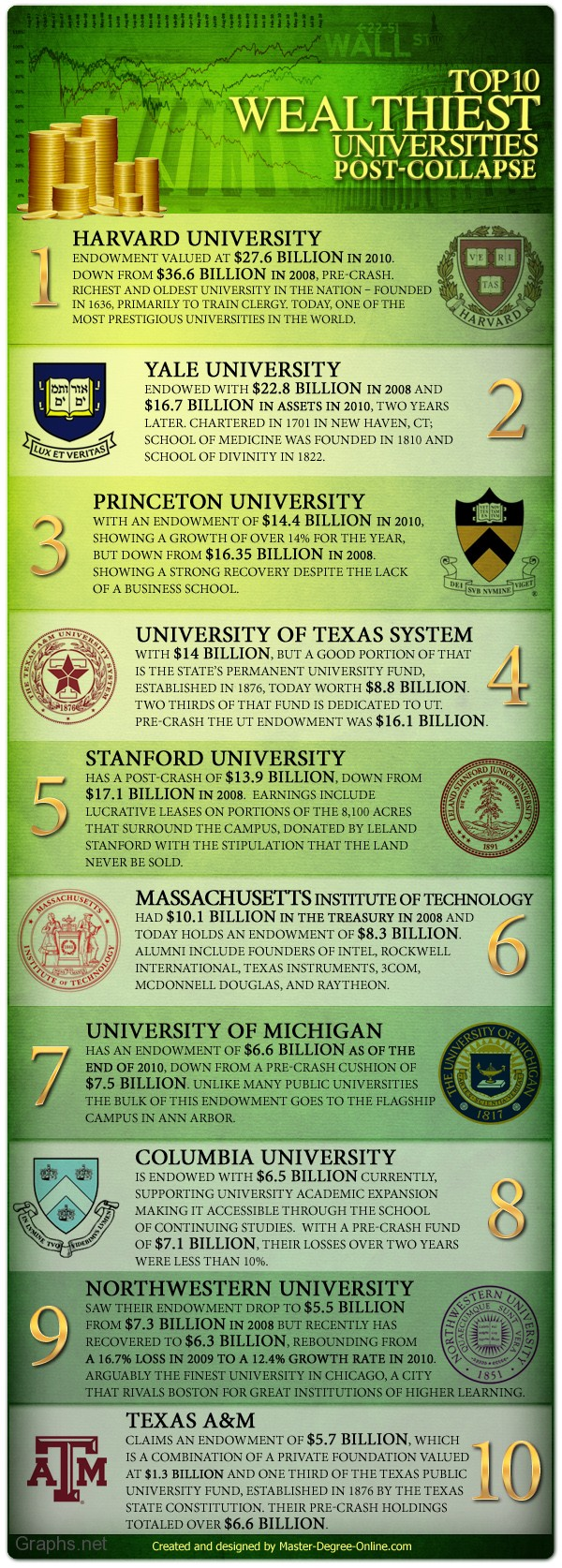 Top 10 Richest American Universities