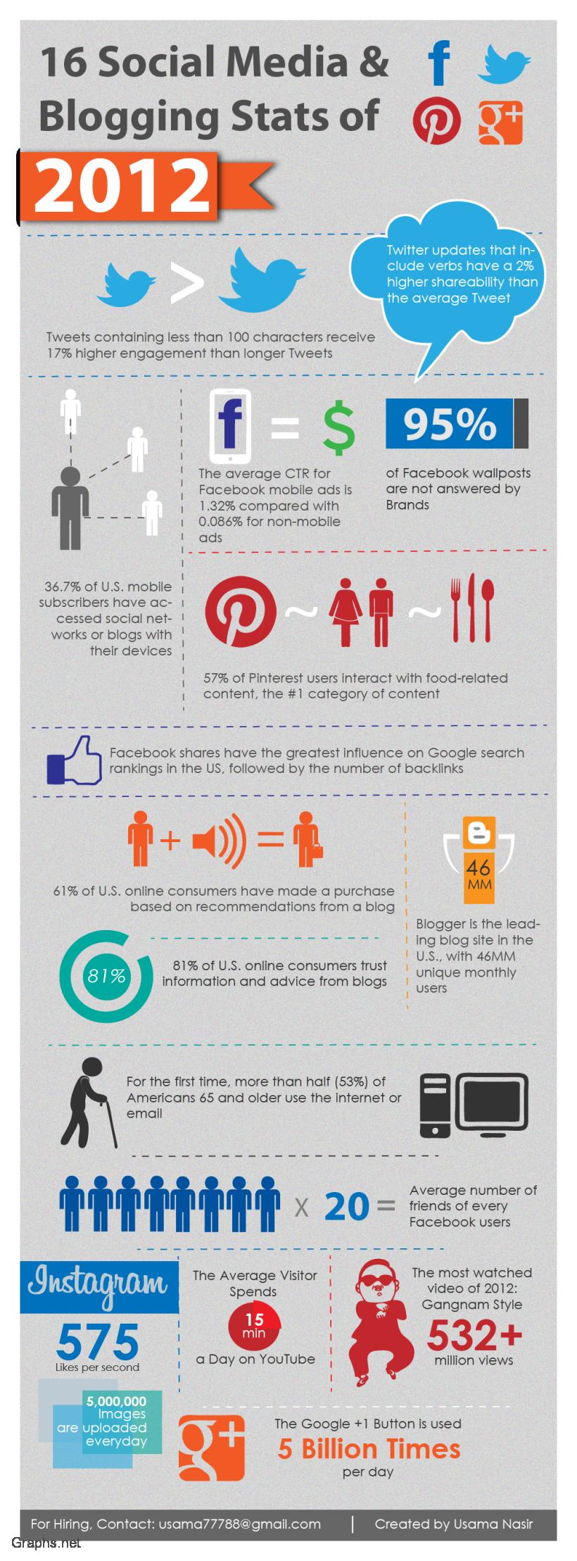 Top 16 Social Media Stats of 2012