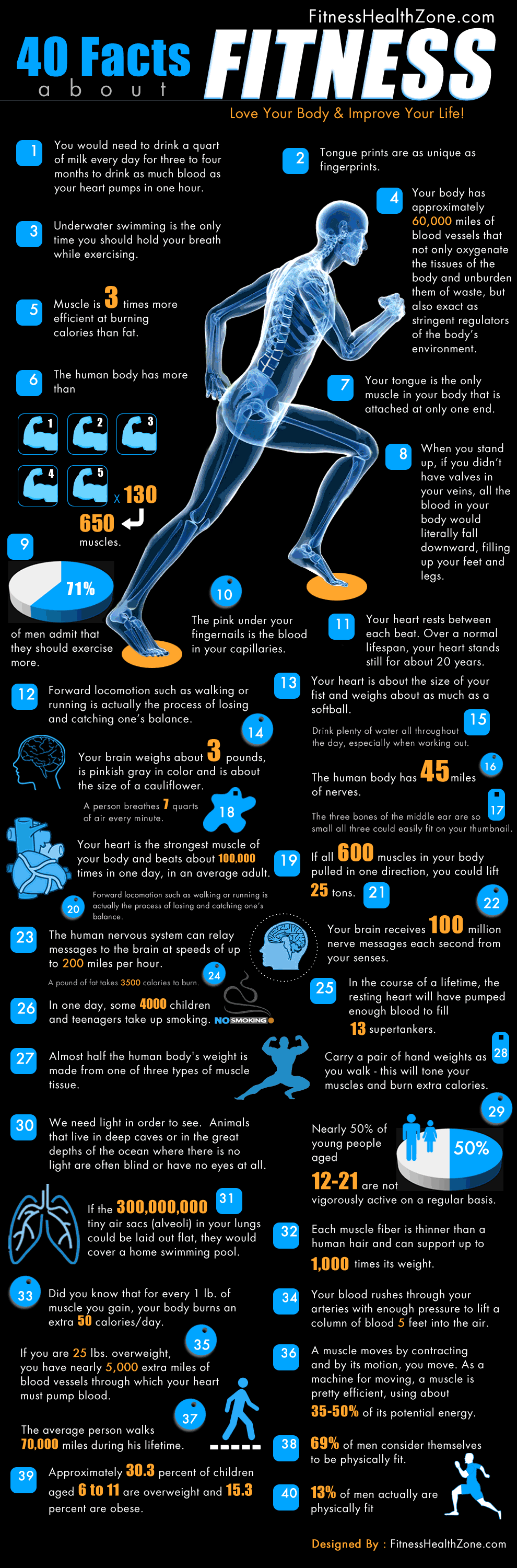 Top 40 Fitness Facts