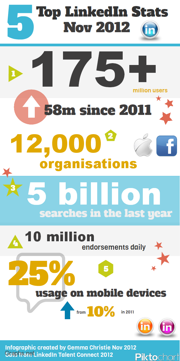 Top 5 LinkedIn Facts 2012