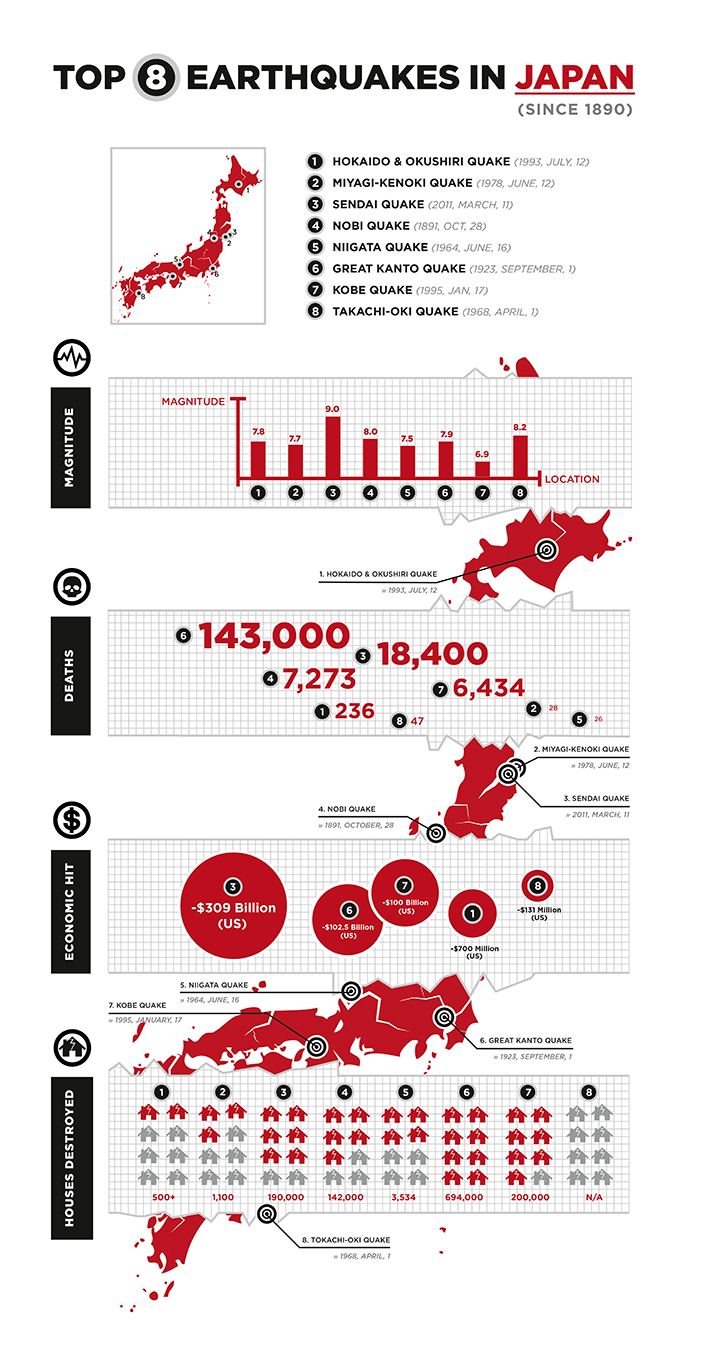 Top 8 earthquakes in Japan since 1890
