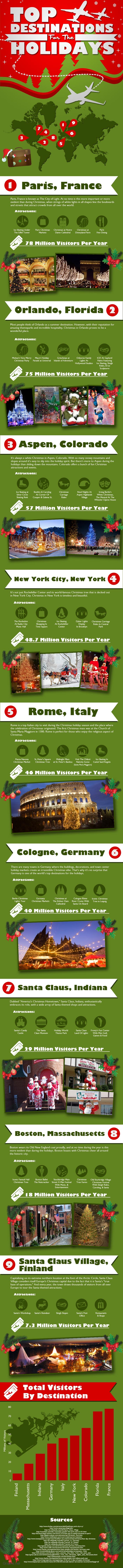 Top 9 Holiday Destinations in the World