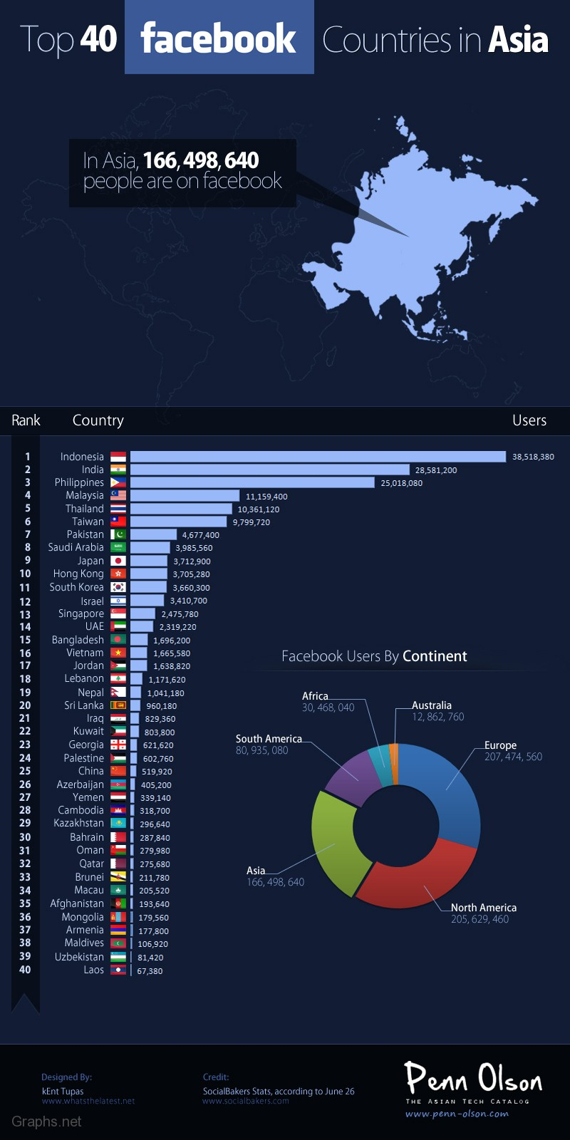 Top Asian Countries on Facebook