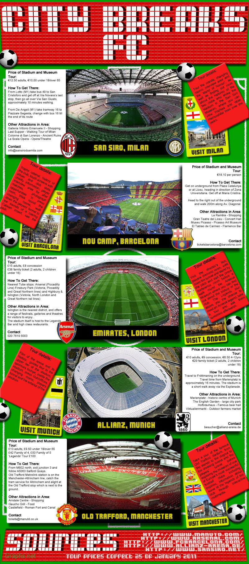 Top European Football Stadiums and their Tour Details