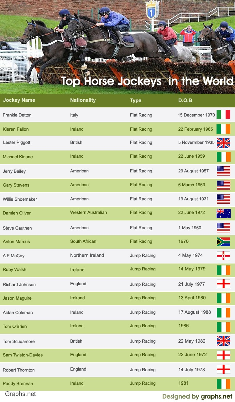 Top Horse Racing Jockeys in the World