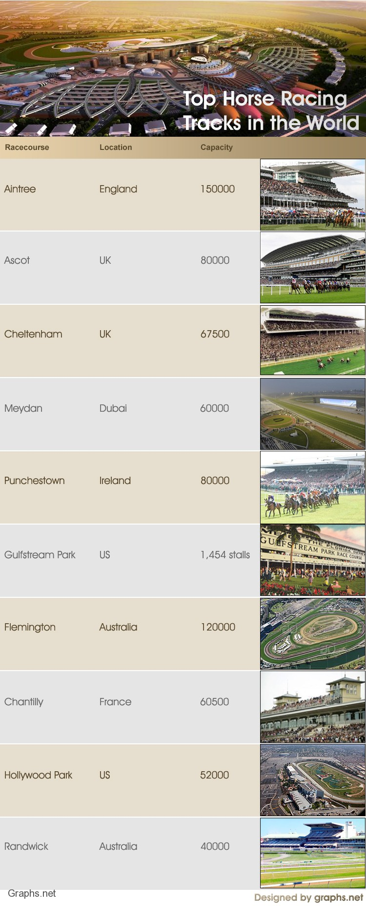 Top Horse Racing Tracks in the World