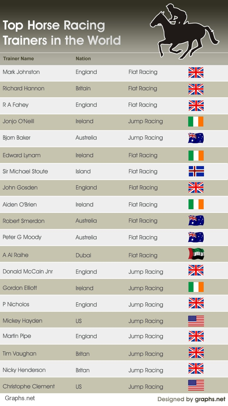 Top Horse Racing Trainers in the World