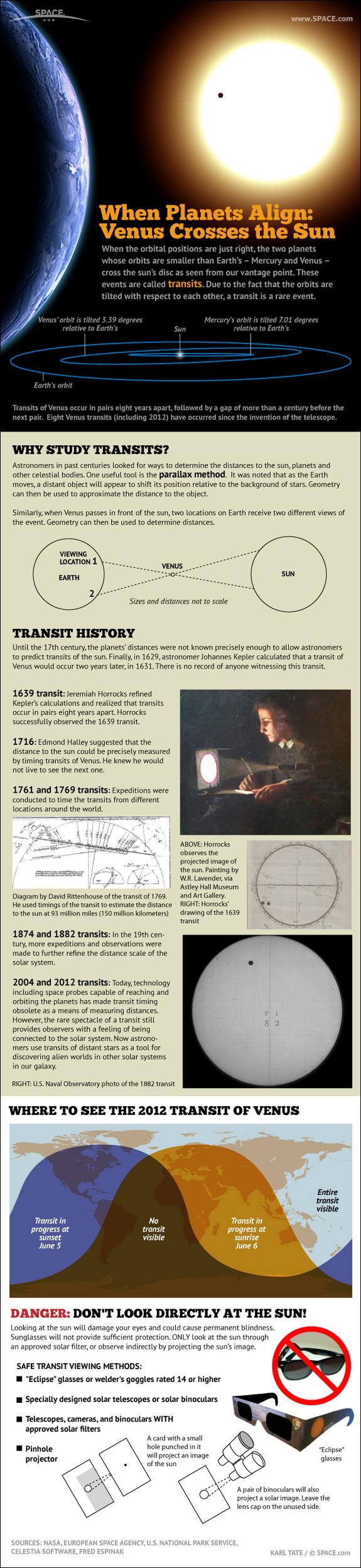 Transit- A rare event