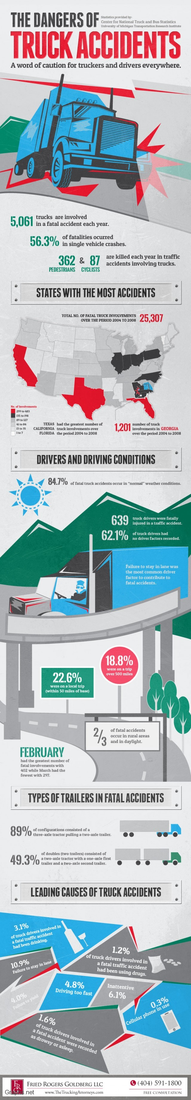Truck accidents and dangers attached to them