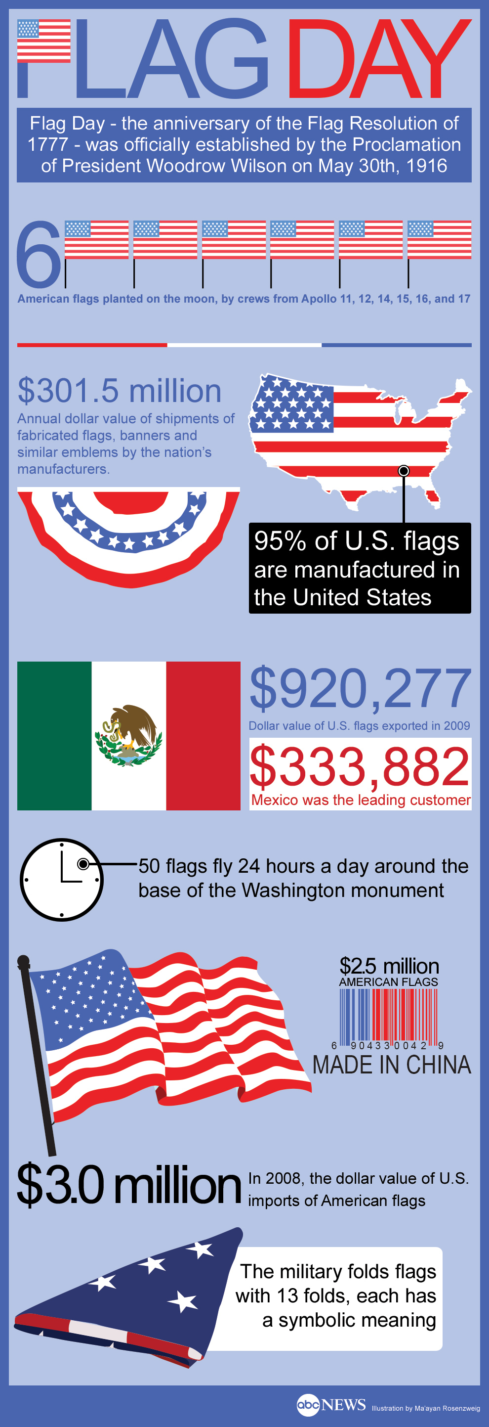 Top 5 flags infographics infographics for Fun facts about america