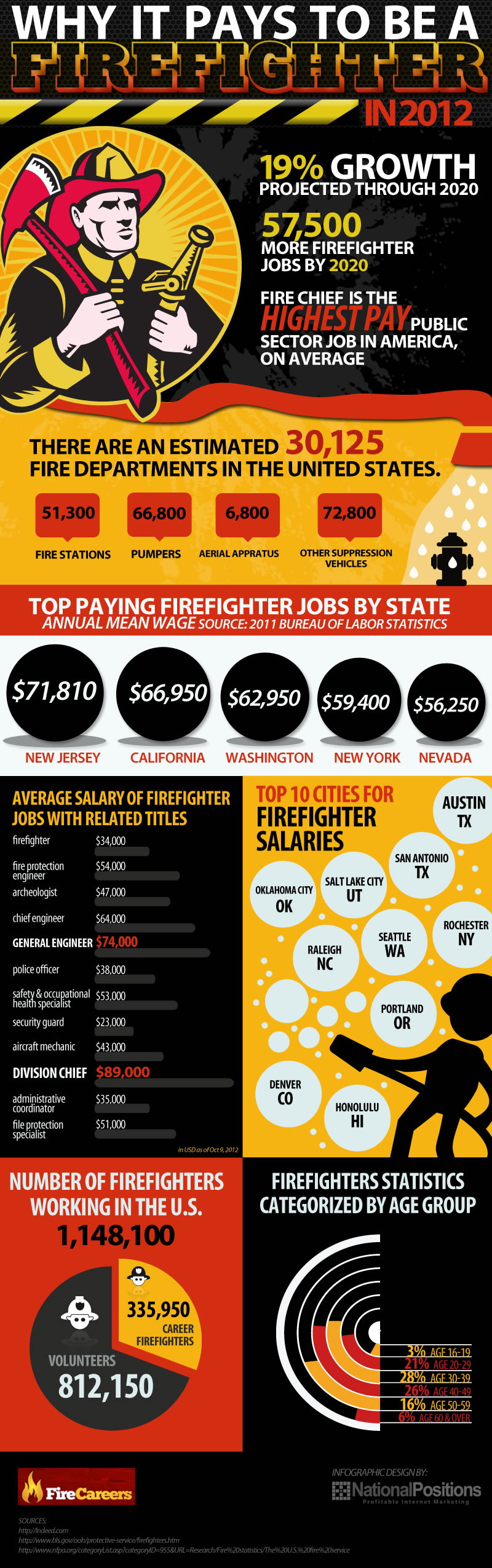 Why it pays to be a firefighter in the year 2012