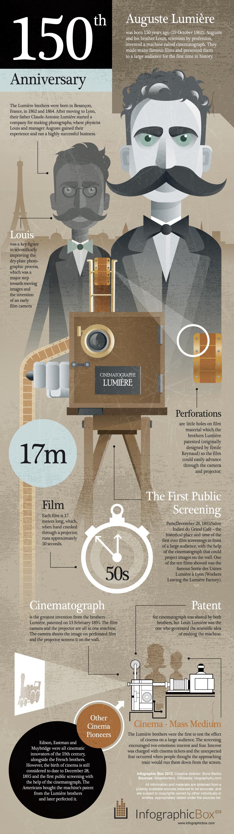 150 Years of Cinema