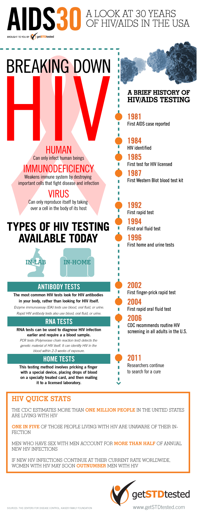 Top 10 hiv aids infographics infographics for Interesting facts of usa
