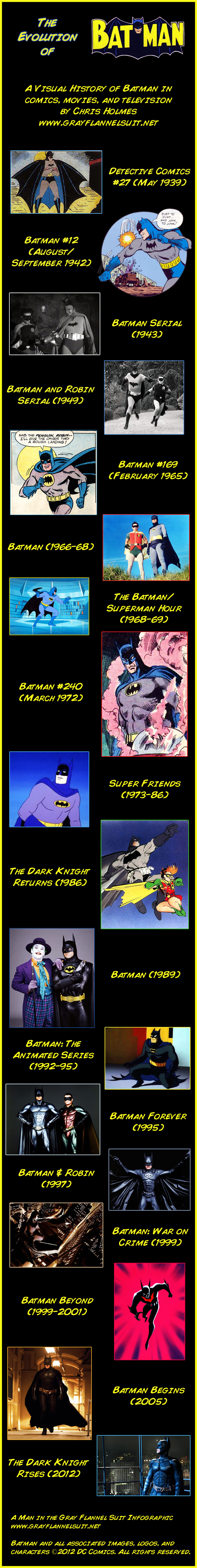 A Visual History of Batman Comics